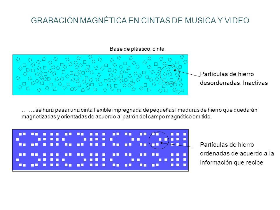 GRABACIÓN MAGNÉTICA EN CINTAS DE MUSICA Y VIDEO Base de plástico, cinta Partículas de hierro desordenadas.