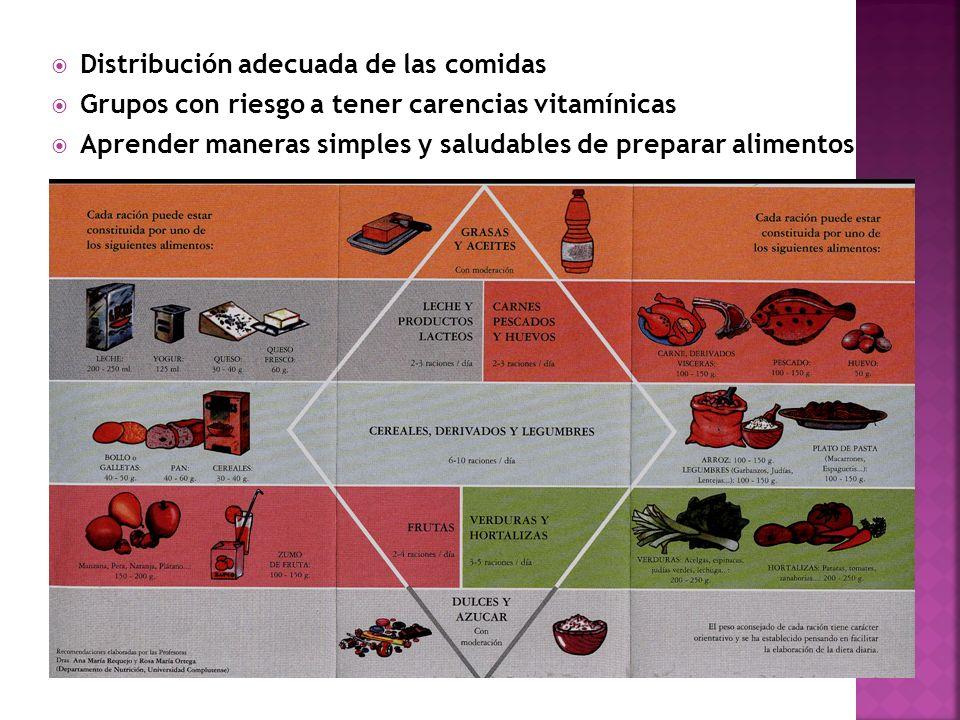 Distribución adecuada de las comidas Grupos con riesgo a tener carencias vitamínicas Aprender maneras simples y saludables de preparar alimentos