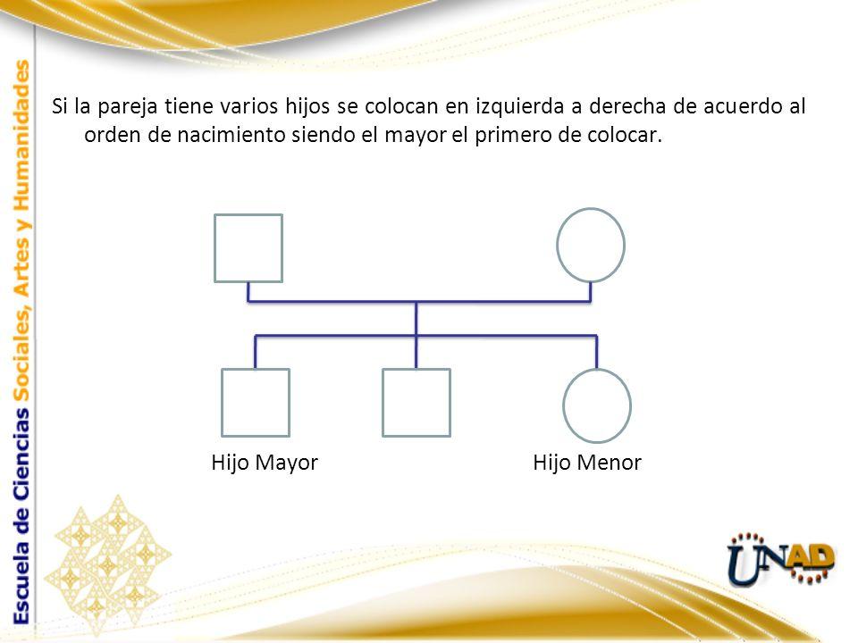 Si la pareja tiene varios hijos se colocan en izquierda a derecha de acuerdo al orden de nacimiento siendo el mayor el primero de colocar. Hijo Mayor