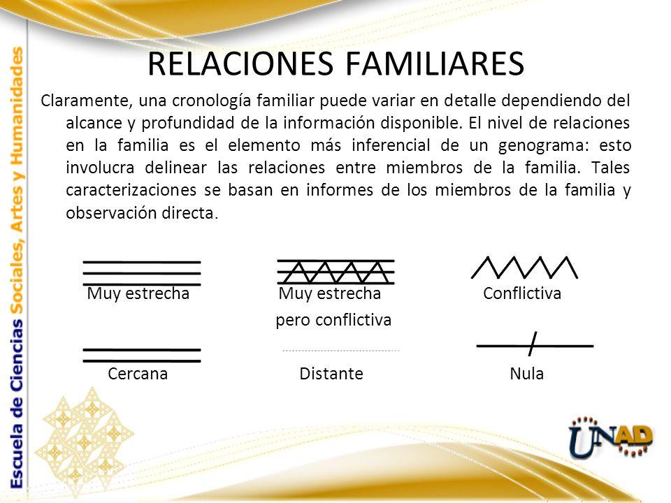 RELACIONES FAMILIARES Claramente, una cronología familiar puede variar en detalle dependiendo del alcance y profundidad de la información disponible.