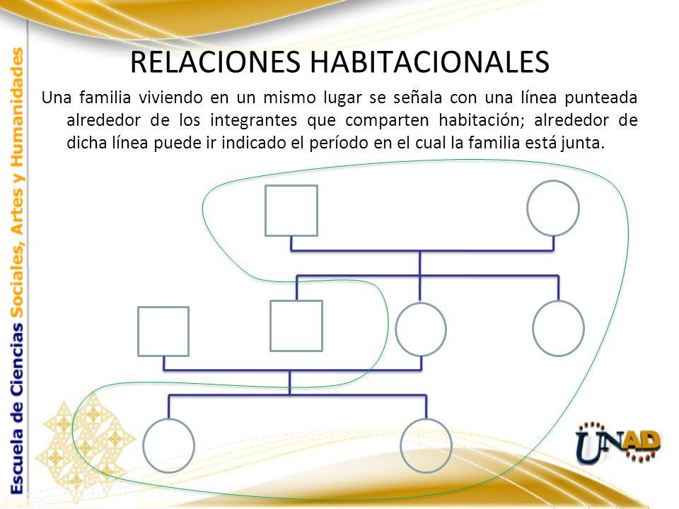 RELACIONES HABITACIONALES Una familia viviendo en un mismo lugar se señala con una línea punteada alrededor de los integrantes que comparten habitació