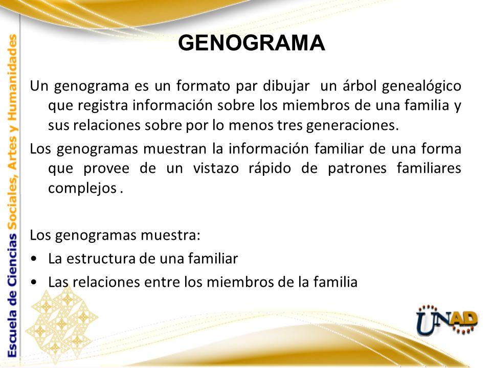 GENOGRAMA Un genograma es un formato par dibujar un árbol genealógico que registra información sobre los miembros de una familia y sus relaciones sobr