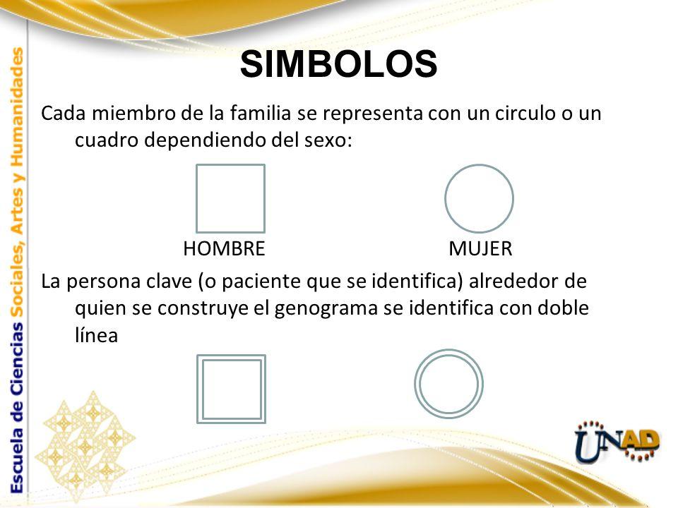SIMBOLOS Cada miembro de la familia se representa con un circulo o un cuadro dependiendo del sexo: HOMBRE MUJER La persona clave (o paciente que se id