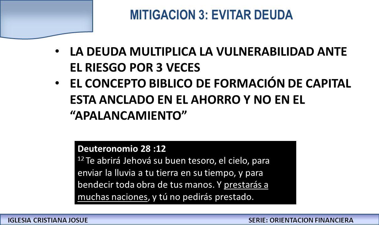 IGLESIA CRISTIANA JOSUECONFERENCIAS: LA BIBLIA Y LOS NEGOCIOS IGLESIA CRISTIANA JOSUESERIE: ORIENTACION FINANCIERA MITIGACION 3: EVITAR DEUDA LA DEUDA MULTIPLICA LA VULNERABILIDAD ANTE EL RIESGO POR 3 VECES EL CONCEPTO BIBLICO DE FORMACIÓN DE CAPITAL ESTA ANCLADO EN EL AHORRO Y NO EN EL APALANCAMIENTO Deuteronomio 28 :12 12 Te abrirá Jehová su buen tesoro, el cielo, para enviar la lluvia a tu tierra en su tiempo, y para bendecir toda obra de tus manos.