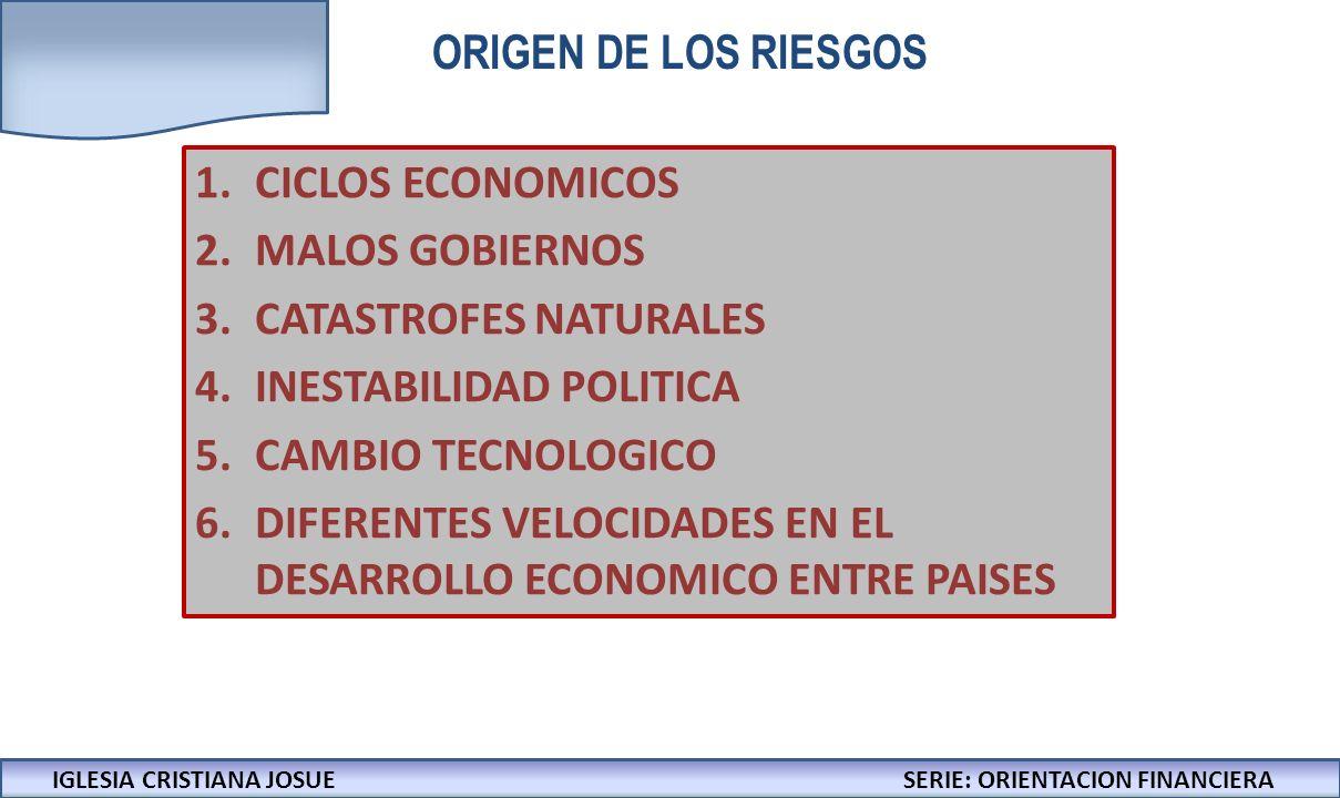IGLESIA CRISTIANA JOSUECONFERENCIAS: LA BIBLIA Y LOS NEGOCIOS ORIGEN DE LOS RIESGOS 1.CICLOS ECONOMICOS 2.MALOS GOBIERNOS 3.CATASTROFES NATURALES 4.INESTABILIDAD POLITICA 5.CAMBIO TECNOLOGICO 6.DIFERENTES VELOCIDADES EN EL DESARROLLO ECONOMICO ENTRE PAISES IGLESIA CRISTIANA JOSUESERIE: ORIENTACION FINANCIERA