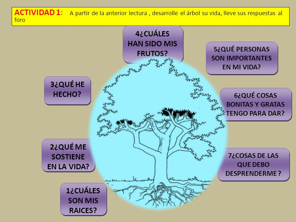 ACTIVIDAD 1: A partir de la anterior lectura, desarrolle el árbol su vida, lleve sus respuestas al foro 4¿CUÁLES HAN SIDO MIS FRUTOS? 1¿CUÁLES SON MIS