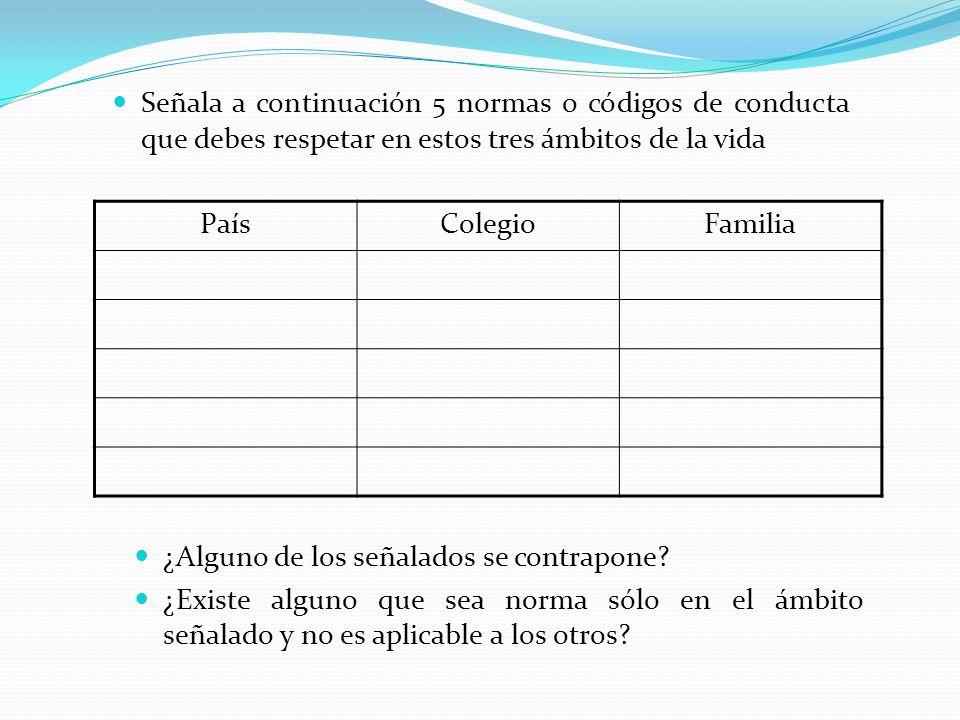 Señala a continuación 5 normas o códigos de conducta que debes respetar en estos tres ámbitos de la vida PaísColegioFamilia ¿Alguno de los señalados s