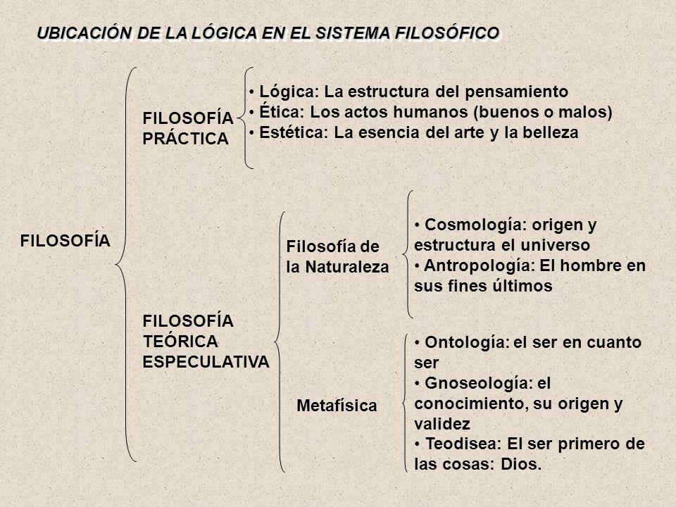 UBICACIÓN DE LA LÓGICA EN EL SISTEMA FILOSÓFICO FILOSOFÍA PRÁCTICA FILOSOFÍA TEÓRICA ESPECULATIVA Lógica: La estructura del pensamiento Ética: Los act