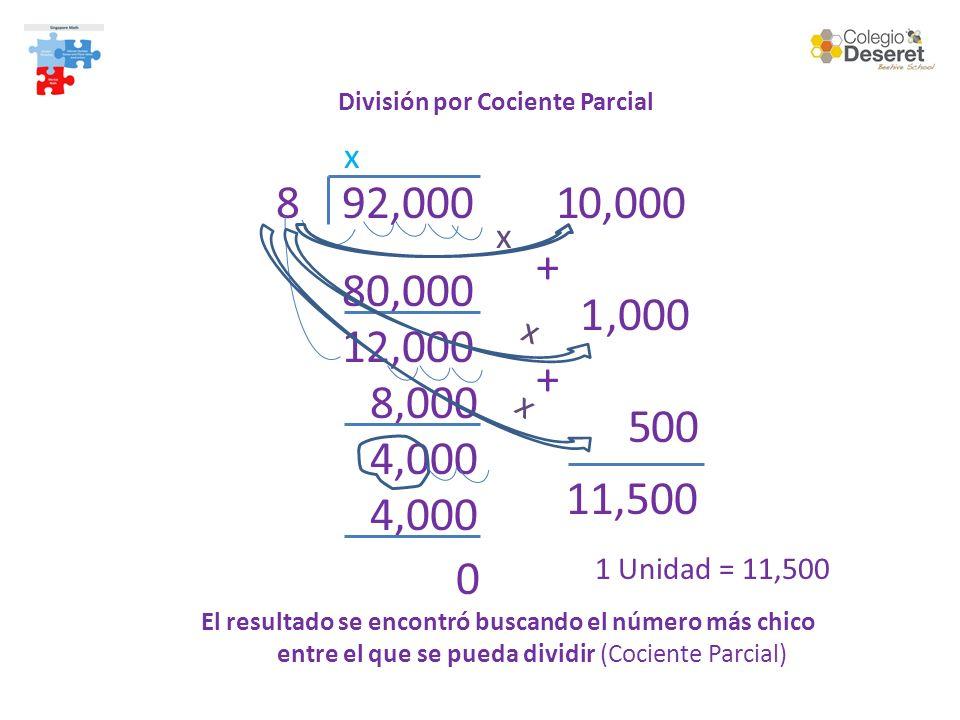 División por Cociente Parcial 92,00081 x 0,000 x 80,000 12,000 1,000 x 8,000 4,000 5 00 x 4,000 0 + + 11,500 1 Unidad = 11,500 El resultado se encontró buscando el número más chico entre el que se pueda dividir (Cociente Parcial)