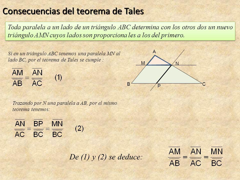 Consecuencias del teorema de Tales Toda paralela a un lado de un triángulo ABC determina con los otros dos un nuevo triángulo AMN cuyos lados son proporciona les a los del primero.