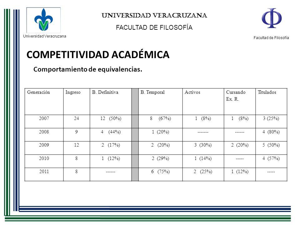 Universidad Veracruzana Facultad de Filosofía UNIVERSIDAD VERACRUZANA FACULTAD DE FILOSOFÍA COMPETITIVIDAD ACADÉMICA Comportamiento de equivalencias.