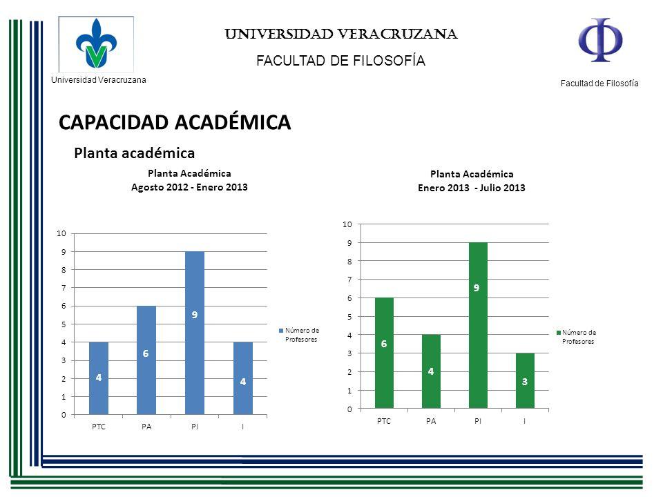 Universidad Veracruzana Facultad de Filosofía UNIVERSIDAD VERACRUZANA FACULTAD DE FILOSOFÍA CAPACIDAD ACADÉMICA Formación académica