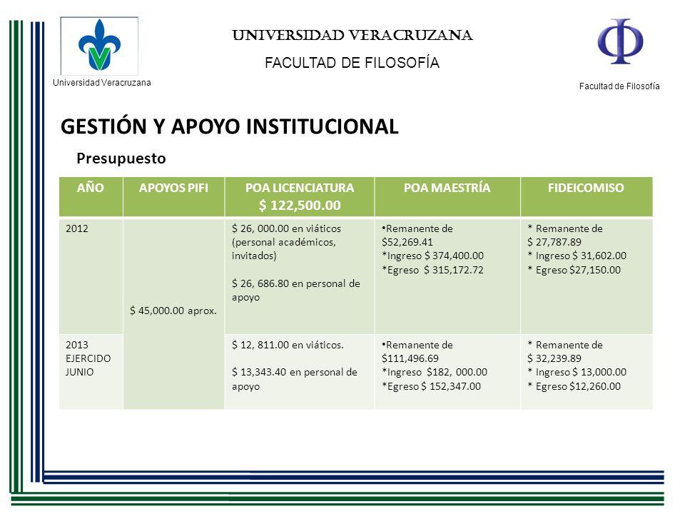 Universidad Veracruzana Facultad de Filosofía UNIVERSIDAD VERACRUZANA FACULTAD DE FILOSOFÍA GESTIÓN Y APOYO INSTITUCIONAL Presupuesto AÑOAPOYOS PIFIPO