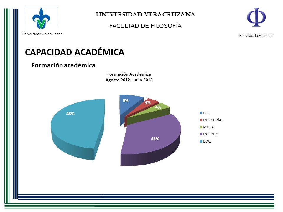 Universidad Veracruzana Facultad de Filosofía UNIVERSIDAD VERACRUZANA FACULTAD DE FILOSOFÍA CAPACIDAD ACADÉMICA ACADÉMICOPRODUCTIVIDAD/NIVELPROMEPSNI Ma.