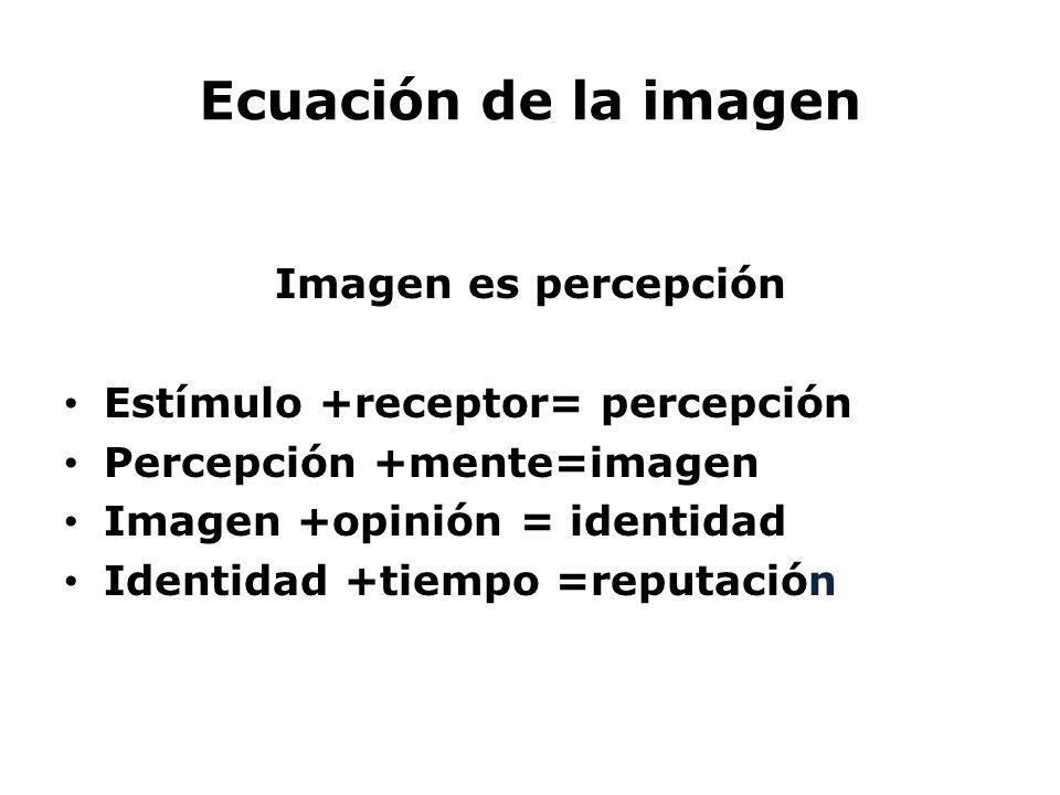 Ecuación de la imagen Imagen es percepción Estímulo +receptor= percepción Percepción +mente=imagen Imagen +opinión = identidad Identidad +tiempo =repu