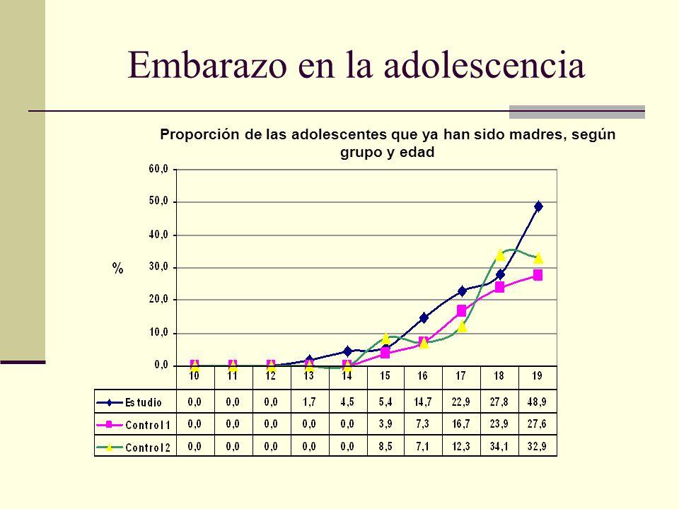 Embarazo en la adolescencia Proporción de las adolescentes que ya han sido madres, según grupo y edad