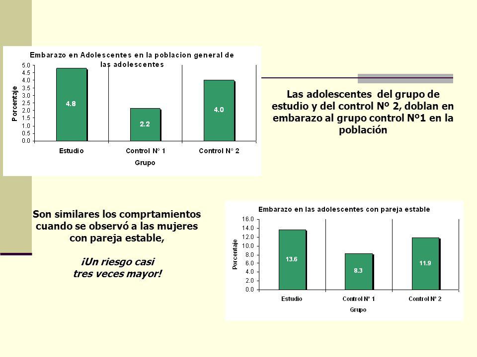 Las adolescentes del grupo de estudio y del control Nº 2, doblan en embarazo al grupo control Nº1 en la población Son similares los comprtamientos cua