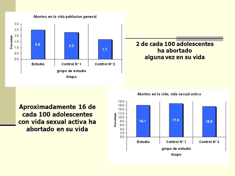 2 de cada 100 adolescentes ha abortado alguna vez en su vida Aproximadamente 16 de cada 100 adolescentes con vida sexual activa ha abortado en su vida