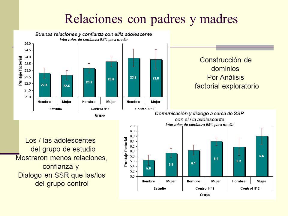 Relaciones con padres y madres Construcción de dominios Por Análisis factorial exploratorio Los / las adolescentes del grupo de estudio Mostraron meno