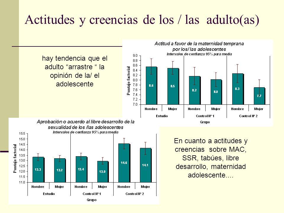 Actitudes y creencias de los / las adulto(as) hay tendencia que el adulto arrastre la opinión de la/ el adolescente En cuanto a actitudes y creencias