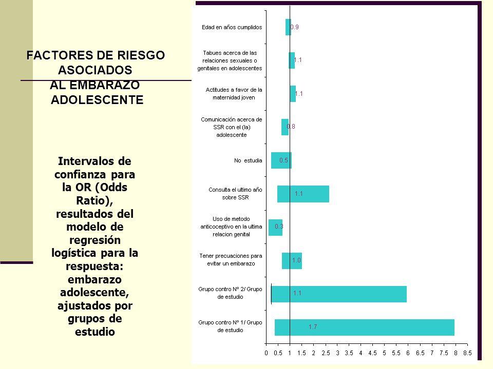 Intervalos de confianza para la OR (Odds Ratio), resultados del modelo de regresión logística para la respuesta: embarazo adolescente, ajustados por g