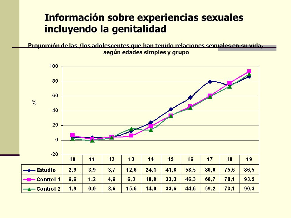 Información sobre experiencias sexuales incluyendo la genitalidad Proporción de las /los adolescentes que han tenido relaciones sexuales en su vida, s