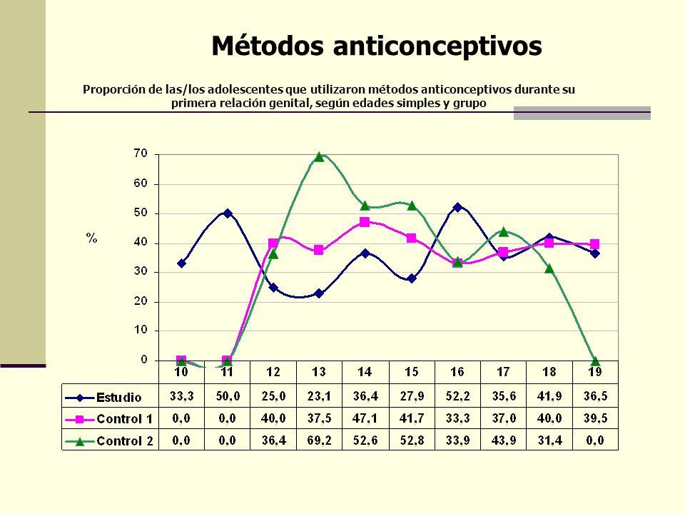 Métodos anticonceptivos Proporción de las/los adolescentes que utilizaron métodos anticonceptivos durante su primera relación genital, según edades si