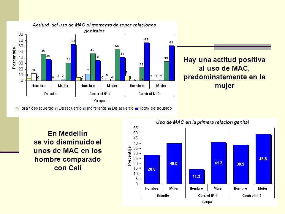 Hay una actitud positiva al uso de MAC, predominatemente en la mujer En Medellín se vio disminuido el unos de MAC en los hombre comparado con Cali