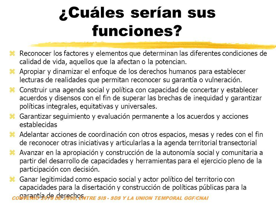 ¿Cuáles serían sus funciones? zReconocer los factores y elementos que determinan las diferentes condiciones de calidad de vida, aquellos que la afecta