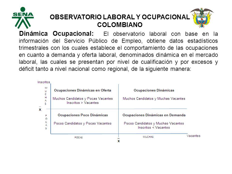 Dinámica Ocupacional: El observatorio laboral con base en la información del Servicio Público de Empleo, obtiene datos estadísticos trimestrales con los cuales establece el comportamiento de las ocupaciones en cuanto a demanda y oferta laboral, denominados dinámica en el mercado laboral, las cuales se presentan por nivel de cualificación y por excesos y déficit tanto a nivel nacional como regional, de la siguiente manera: OBSERVATORIO LABORAL Y OCUPACIONAL COLOMBIANO