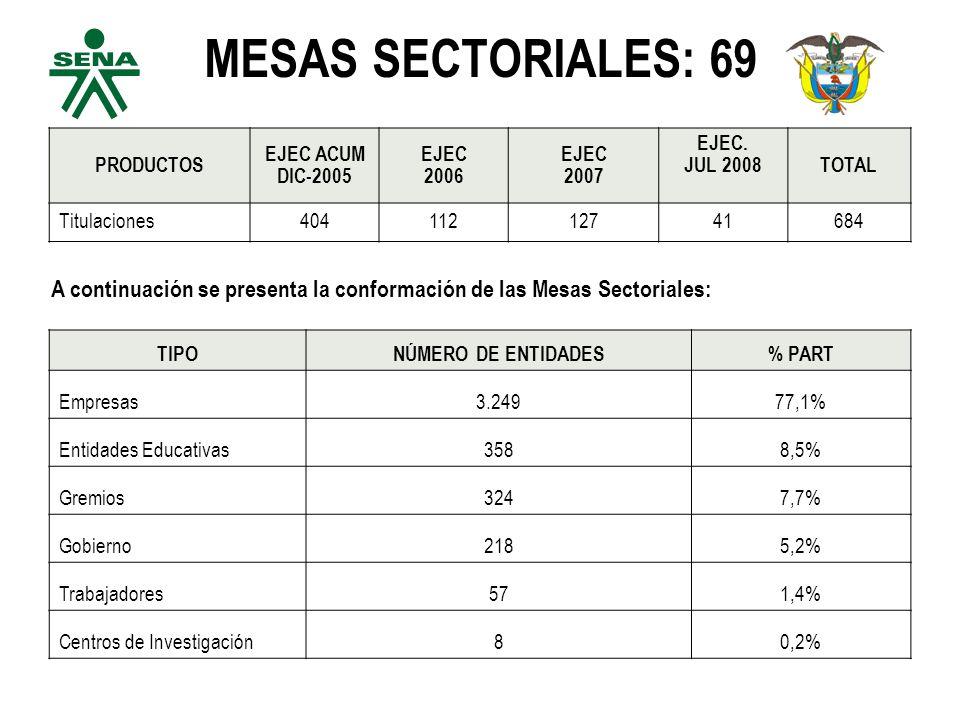 MESAS SECTORIALES: 69 PRODUCTOS EJEC ACUM DIC-2005 EJEC 2006 EJEC 2007 EJEC.
