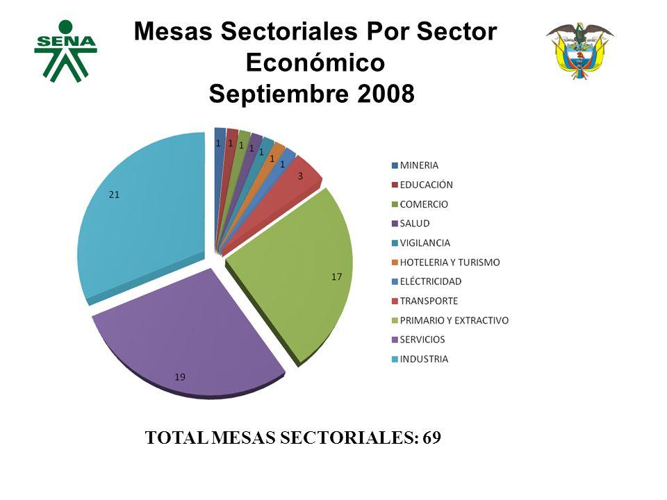 Mesas Sectoriales Por Sector Económico Septiembre 2008. TOTAL MESAS SECTORIALES: 69