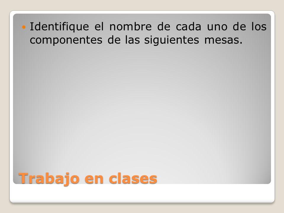Trabajo en clases Identifique el nombre de cada uno de los componentes de las siguientes mesas.