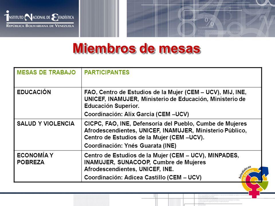 MESAS DE TRABAJOPARTICIPANTES EDUCACIÓNFAO, Centro de Estudios de la Mujer (CEM – UCV), MIJ, INE, UNICEF, INAMUJER, Ministerio de Educación, Ministeri