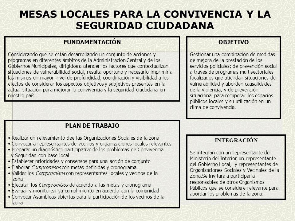 VECINOS ORGANIZADOS ORGANIZACIONES SOCIALES DE LA ZONA CONCEJOS VECINALES MESA LOCAL DE CONVIVENCIA Y SEGURIDAD Integrantes: Ministerio del Interior Representantes Gobiernos Locales Otros Organismos Públicos Representantes Organizaciones Locales DIAGNÓSTICO COMPROMISOS DE CONVIVENCIA Y SEGURIDAD EVALUACIÓN Y SEGUIMIENTO EJECUCIÓN DE LOS COMPROMISOS ASAMBLEA DE VECINOS PROBLEMAS DE CONVIVENCIA Y SEGURIDAD