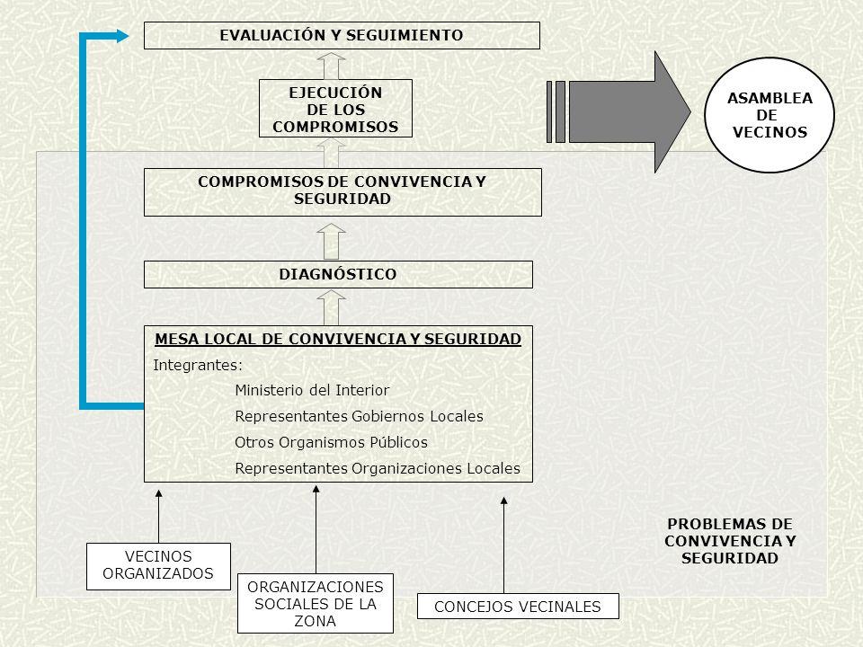 VECINOS ORGANIZADOS ORGANIZACIONES SOCIALES DE LA ZONA CONCEJOS VECINALES MESA LOCAL DE CONVIVENCIA Y SEGURIDAD Integrantes: Ministerio del Interior R