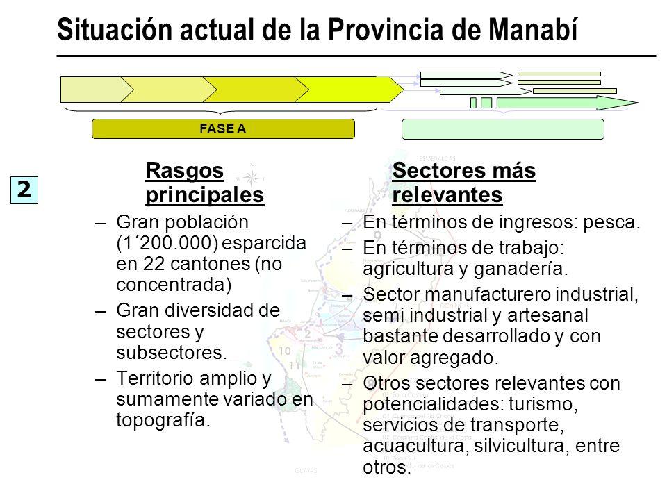 Situación actual de la Provincia de Manabí 2 FASE A Sectores más relevantes –En términos de ingresos: pesca. –En términos de trabajo: agricultura y ga