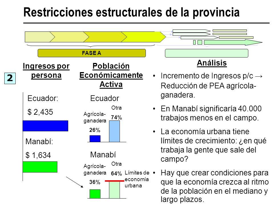 Análisis Incremento de Ingresos p/c Reducción de PEA agrícola- ganadera. En Manabí significaría 40.000 trabajos menos en el campo. La economía urbana