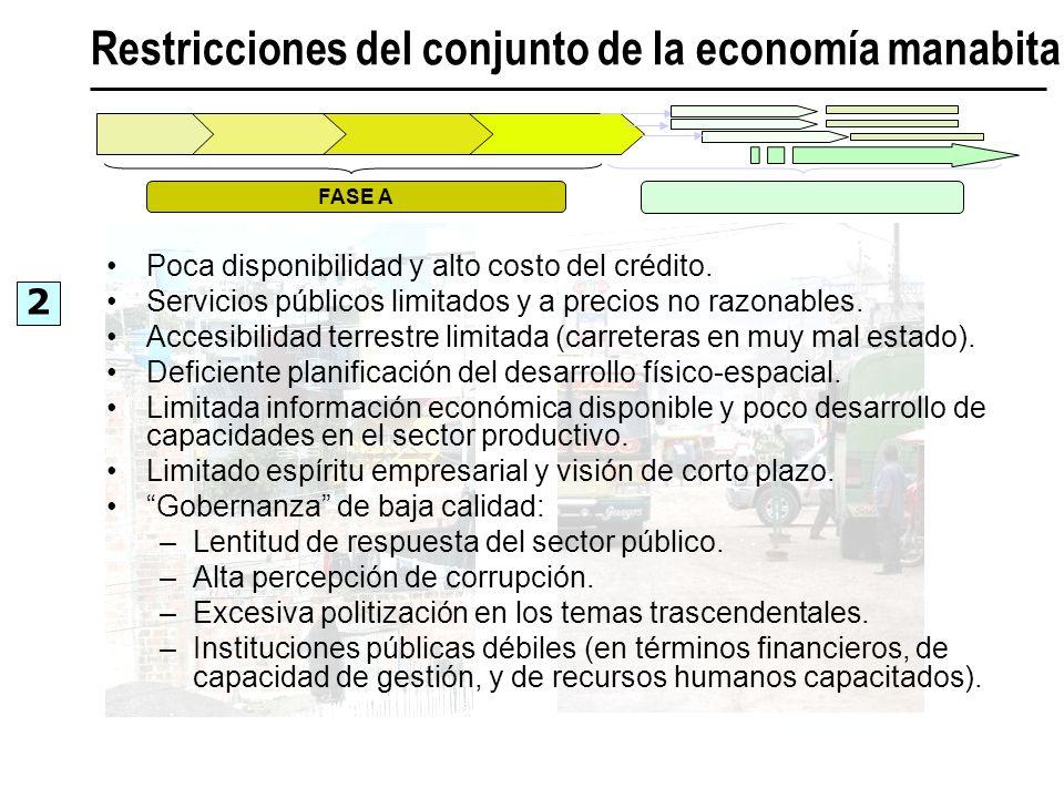 Restricciones del conjunto de la economía manabita 2 FASE A Poca disponibilidad y alto costo del crédito. Servicios públicos limitados y a precios no