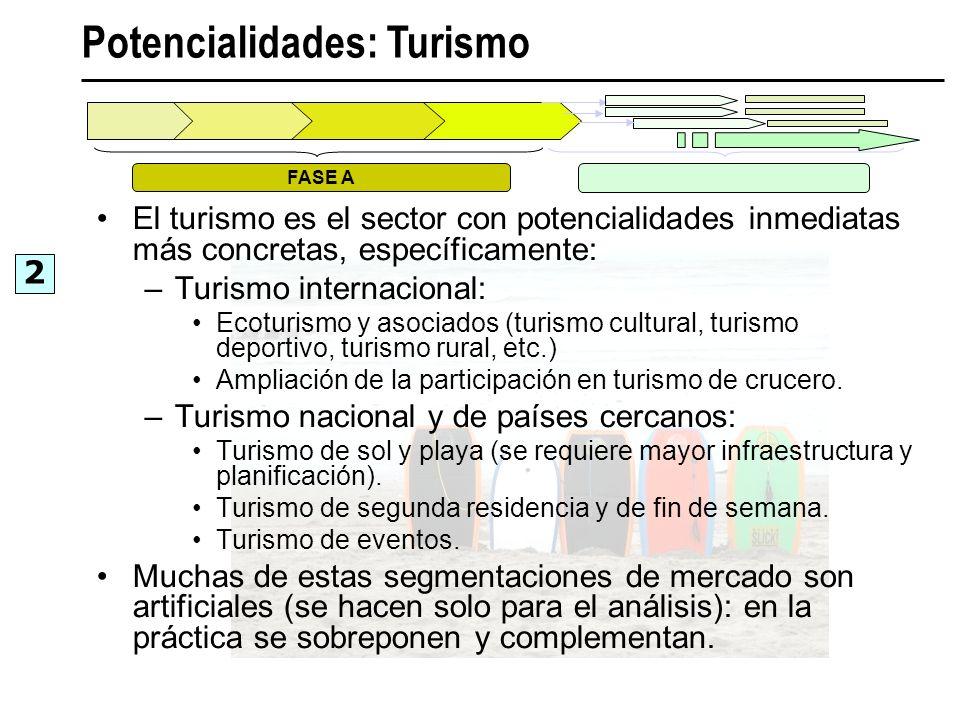 Potencialidades: Turismo 2 FASE A El turismo es el sector con potencialidades inmediatas más concretas, específicamente: –Turismo internacional: Ecotu