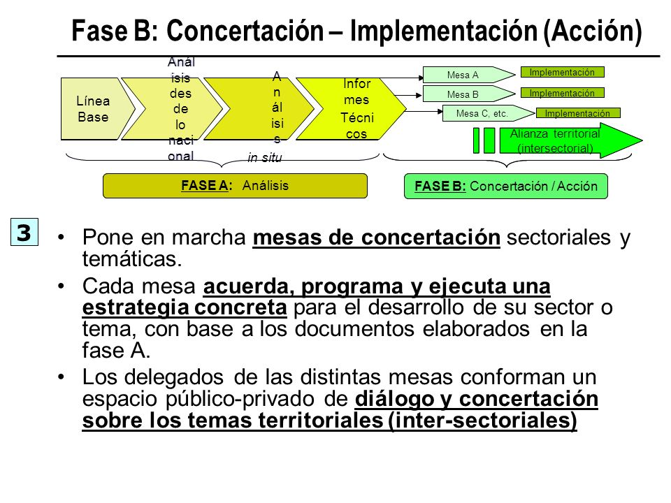 Línea Base Aná lisis des de lo naci onal A n ál is is in situ Infor mes Técni cos FASE A: Análisis FASE B: Concertación / Acción Mesa A Mesa C, etc. M