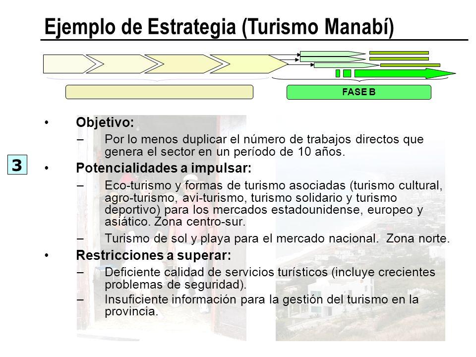 Ejemplo de Estrategia (Turismo Manabí) FASE B 3 Objetivo: –Por lo menos duplicar el número de trabajos directos que genera el sector en un período de