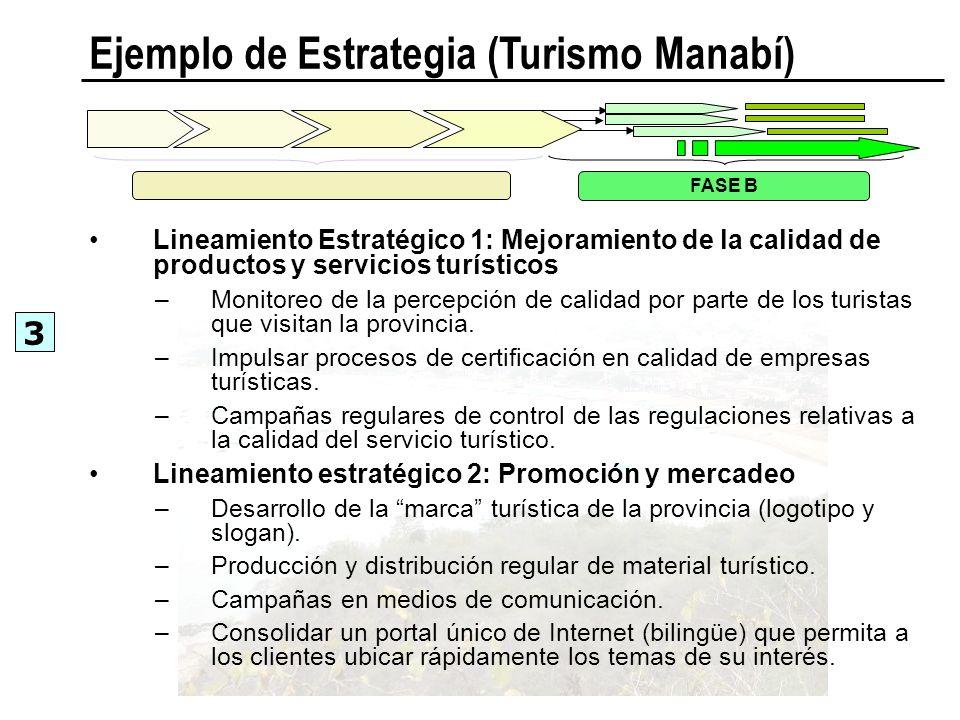 Ejemplo de Estrategia (Turismo Manabí) Lineamiento Estratégico 1: Mejoramiento de la calidad de productos y servicios turísticos –Monitoreo de la perc