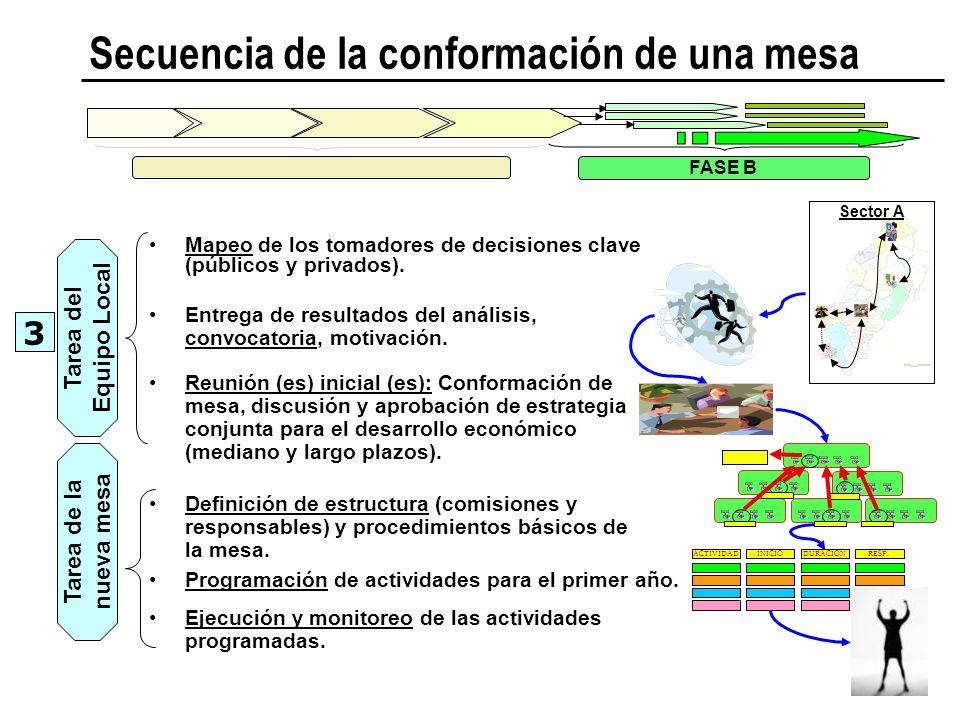 ACTIVIDADINICIODURACIÓNRESP. Secuencia de la conformación de una mesa FASE B Mapeo de los tomadores de decisiones clave (públicos y privados). Entrega