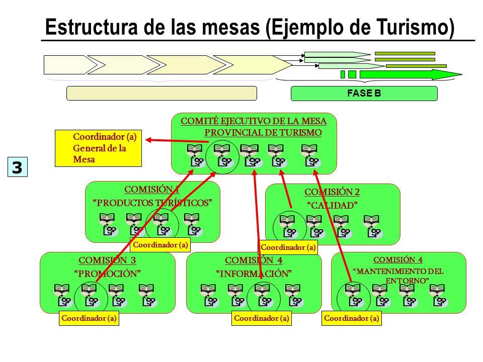 Estructura de las mesas (Ejemplo de Turismo) FASE B COMISIÓN 2 CALIDAD COMISIÓN 1 PRODUCTOS TURÍSTICOS COMISIÓN 3 PROMOCIÓN COMISIÓN 4 INFORMACIÓN COM