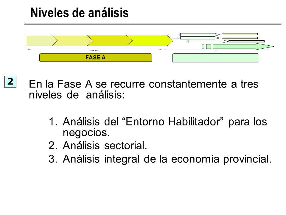 FASE A Niveles de análisis En la Fase A se recurre constantemente a tres niveles de análisis: 1.Análisis del Entorno Habilitador para los negocios. 2.