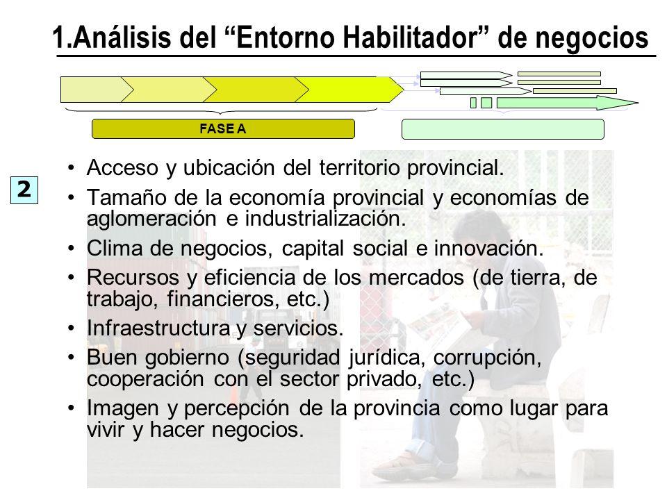 1.Análisis del Entorno Habilitador de negocios FASE A 2 Acceso y ubicación del territorio provincial. Tamaño de la economía provincial y economías de