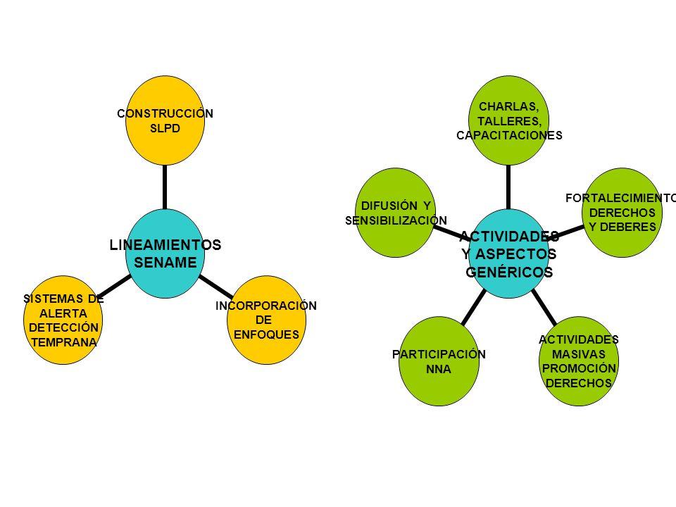 LINEAMIENTOS SENAME CONSTRUCCIÓN SLPD INCORPORACIÓN DE ENFOQUES SISTEMAS DE ALERTA DETECCIÓN TEMPRANA ACTIVIDADES Y ASPECTOS GENÉRICOS CHARLAS, TALLERES, CAPACITACIONES FORTALECIMIENTO DERECHOS Y DEBERES ACTIVIDADES MASIVAS PROMOCIÓN DERECHOS PARTICIPACIÓN NNA DIFUSIÓN Y SENSIBILIZACIÓN