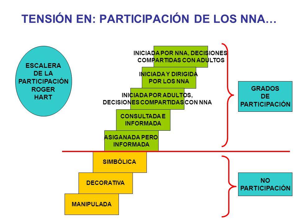 TENSIÓN EN: PARTICIPACIÓN DE LOS NNA… DECORATIVA SIMBÓLICA INICIADA POR NNA, DECISIONES COMPARTIDAS CON ADULTOS INICIADA Y DIRIGIDA POR LOS NNA INICIADA POR ADULTOS, DECISIONES COMPARTIDAS CON NNA MANIPULADA ASIGANADA PERO INFORMADA CONSULTADA E INFORMADA GRADOS DE PARTICIPACIÓN NO PARTICIPACIÓN ESCALERA DE LA PARTICIPACIÓN ROGER HART