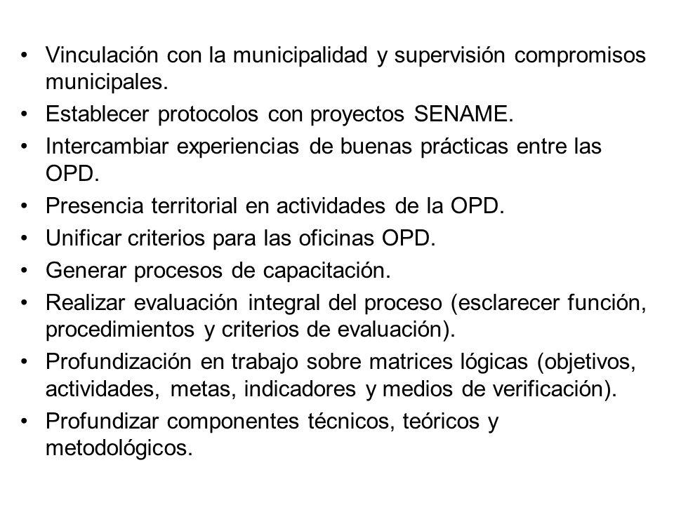 Vinculación con la municipalidad y supervisión compromisos municipales.